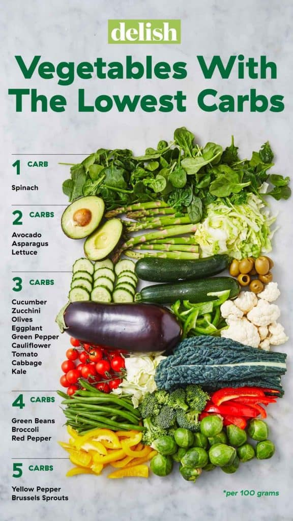 A List Of Vegetables That Are Low In Carbs.