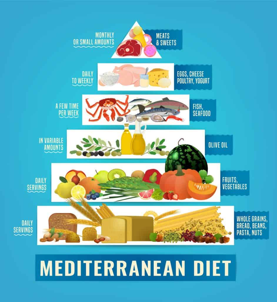 What Can You Eat On A Mediterranean Diet?